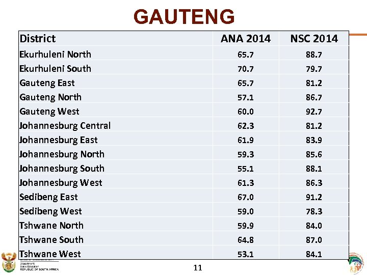 GAUTENG District ANA 2014 65. 7 79. 7 65. 7 81. 2 57. 1