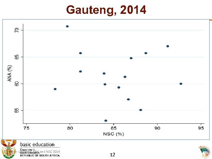 Gauteng, 2014 Source: Universal ANA and NSC 2014 12 12