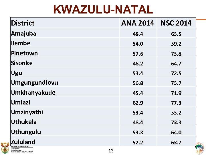 KWAZULU-NATAL District ANA 2014 NSC 2014 Amajuba Ilembe Pinetown Sisonke Ugu Umgungundlovu Umkhanyakude Umlazi