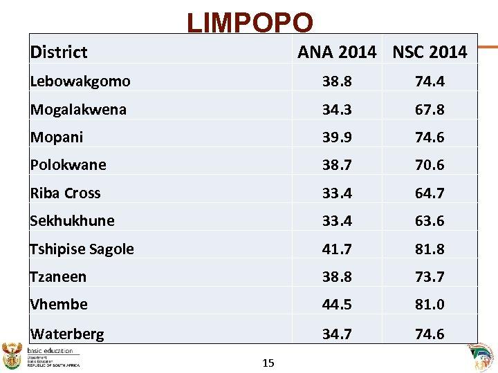 LIMPOPO District ANA 2014 NSC 2014 Lebowakgomo 38. 8 74. 4 Mogalakwena 34. 3