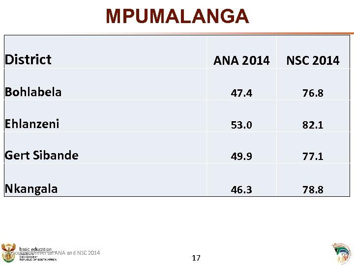 MPUMALANGA • District ANA 2014 NSC 2014 Bohlabela 47. 4 76. 8 Ehlanzeni 53.