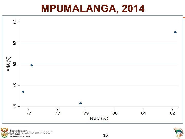 MPUMALANGA, 2014 Source: Universal ANA and NSC 2014 18 18