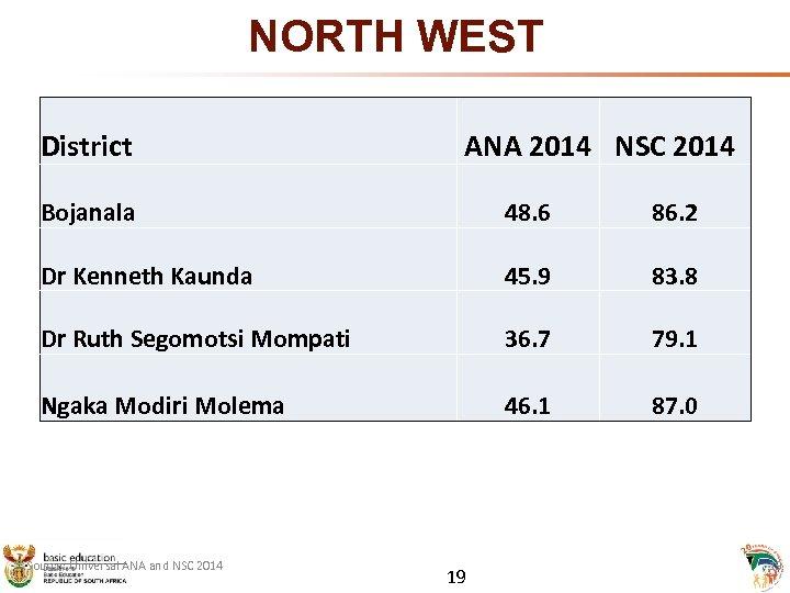 NORTH WEST District ANA 2014 NSC 2014 Bojanala 48. 6 86. 2 Dr Kenneth