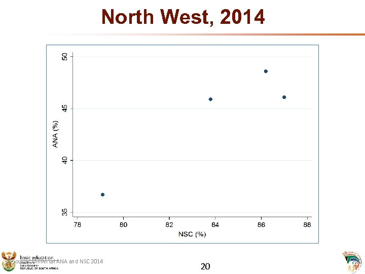 North West, 2014 Source: Universal ANA and NSC 2014 20 20