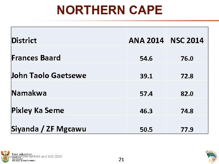 NORTHERN CAPE District ANA 2014 NSC 2014 Frances Baard 54. 6 76. 0 John