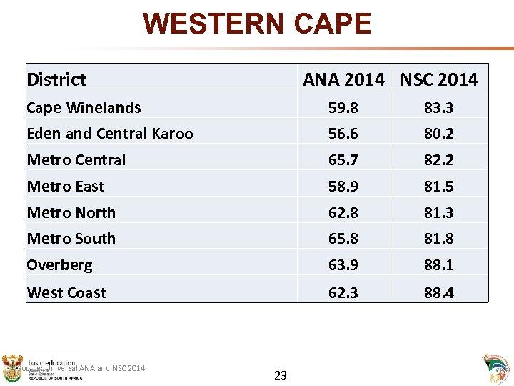 WESTERN CAPE District ANA 2014 NSC 2014 Cape Winelands 59. 8 83. 3 Eden