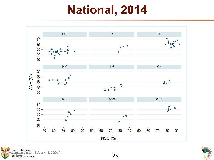 National, 2014 Source: Universal ANA and NSC 2014 25 25