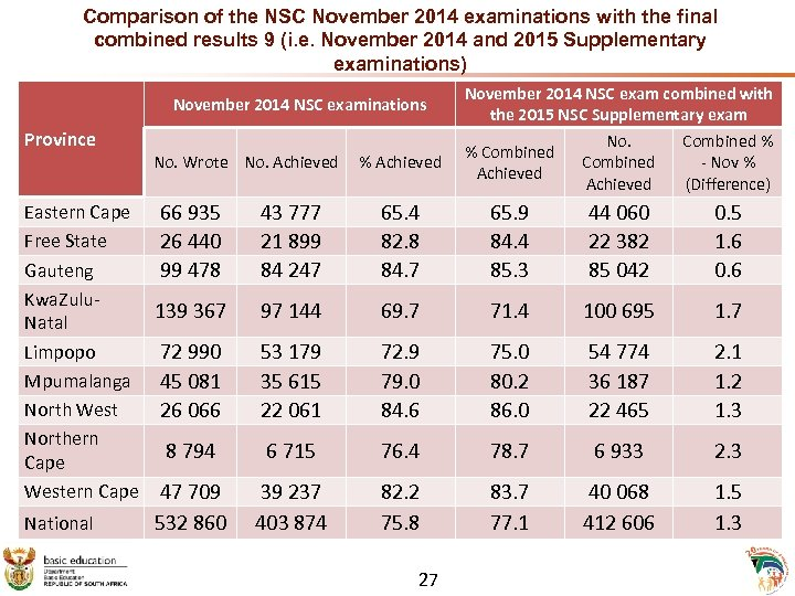 Comparison of the NSC November 2014 examinations with the final combined results 9 (i.