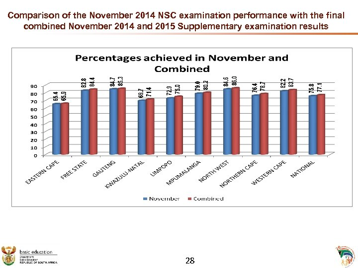 Comparison of the November 2014 NSC examination performance with the final combined November 2014