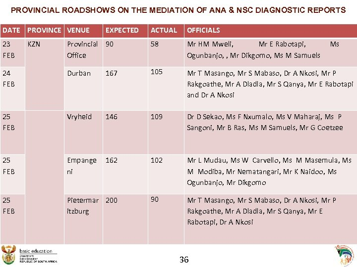 PROVINCIAL ROADSHOWS ON THE MEDIATION OF ANA & NSC DIAGNOSTIC REPORTS DATE PROVINCE VENUE