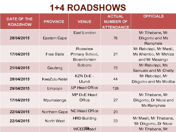 1+4 ROADSHOWS DATE OF THE ROADSHOW PROVINCE VENUE ACTUAL NUMBER OF ATTENDANCE East London
