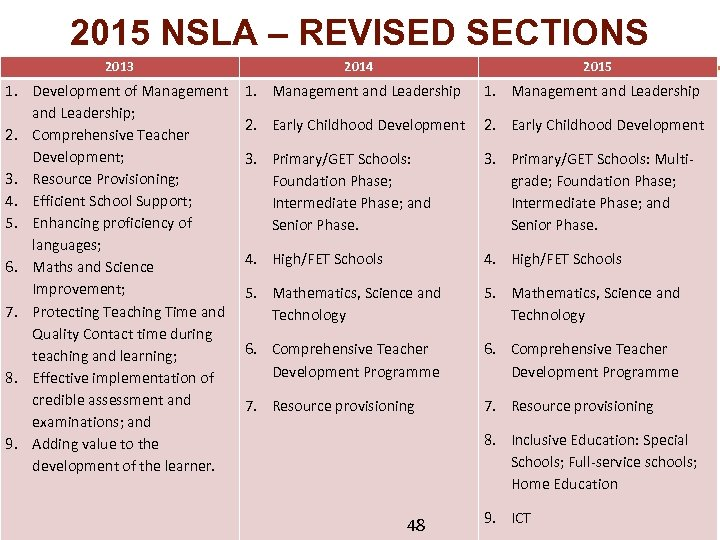 2015 NSLA – REVISED SECTIONS 2013 1. Development of Management and Leadership; 2. Comprehensive