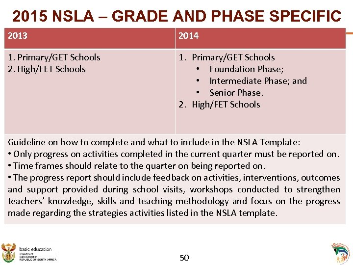 2015 NSLA – GRADE AND PHASE SPECIFIC 2013 2014 1. Primary/GET Schools 2. High/FET