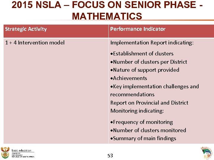 2015 NSLA – FOCUS ON SENIOR PHASE - MATHEMATICS Strategic Activity Performance Indicator 1