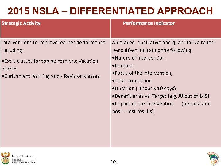 2015 NSLA – DIFFERENTIATED APPROACH Strategic Activity Interventions to improve learner performance including: Extra