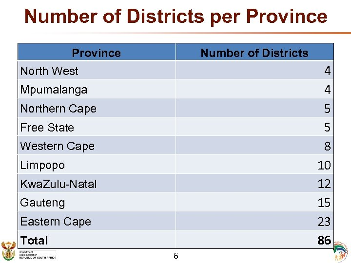 Number of Districts per Province Number of Districts 4 4 5 5 8 10