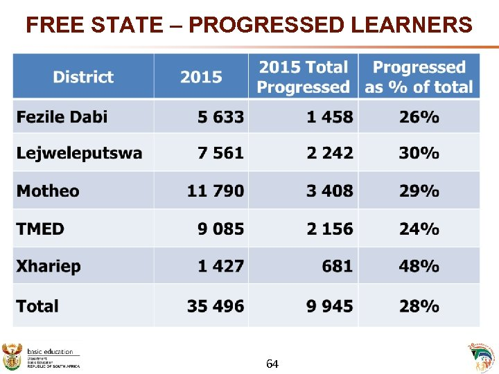 FREE STATE – PROGRESSED LEARNERS 64
