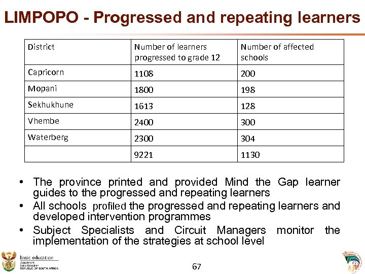 LIMPOPO - Progressed and repeating learners District Number of learners progressed to grade 12