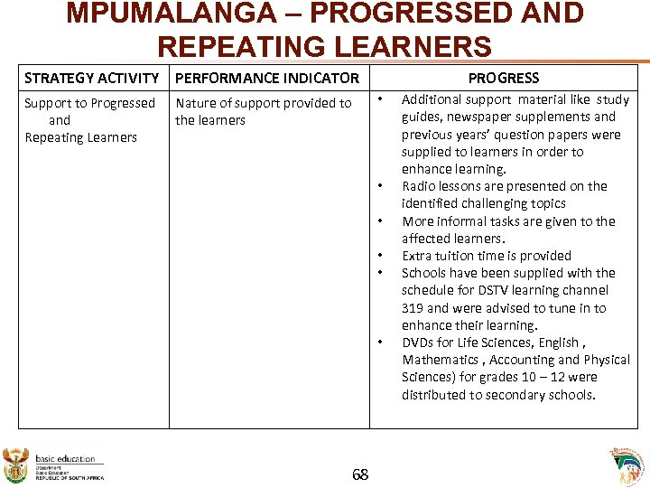 MPUMALANGA – PROGRESSED AND REPEATING LEARNERS STRATEGY ACTIVITY PERFORMANCE INDICATOR Support to Progressed and