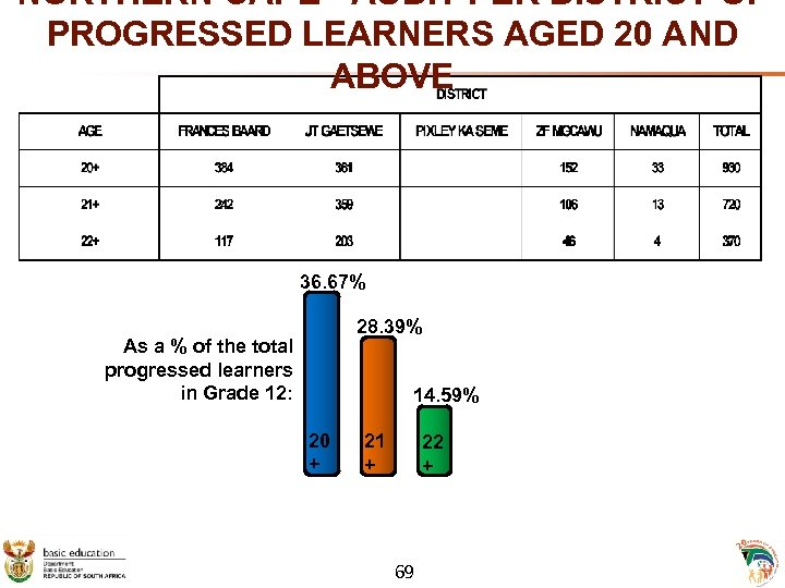 NORTHERN CAPE - AUDIT PER DISTRICT OF PROGRESSED LEARNERS AGED 20 AND ABOVE 36.