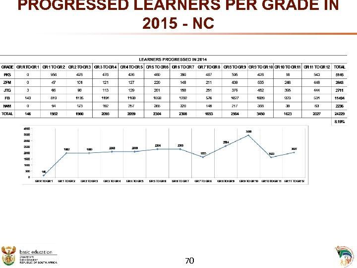 PROGRESSED LEARNERS PER GRADE IN 2015 - NC 70