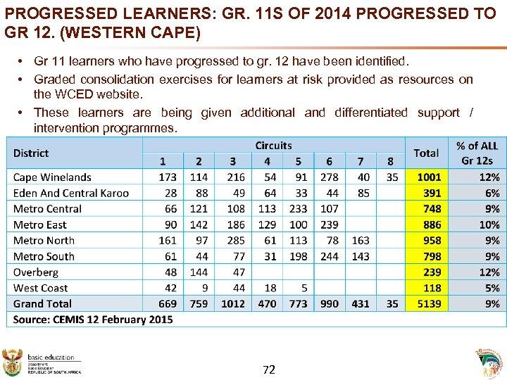 PROGRESSED LEARNERS: GR. 11 S OF 2014 PROGRESSED TO GR 12. (WESTERN CAPE) •