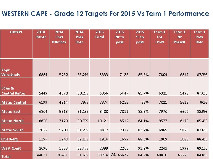 WESTERN CAPE - Grade 12 Targets For 2015 Vs Term 1 Performance District 2014