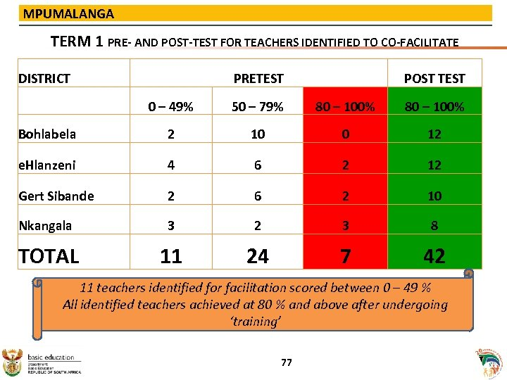 MPUMALANGA TERM 1 PRE- AND POST-TEST FOR TEACHERS IDENTIFIED TO CO-FACILITATE DISTRICT PRETEST POST