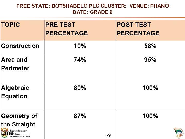FREE STATE: BOTSHABELO PLC CLUSTER: VENUE: PHANO DATE: GRADE 9 TOPIC PRE TEST PERCENTAGE