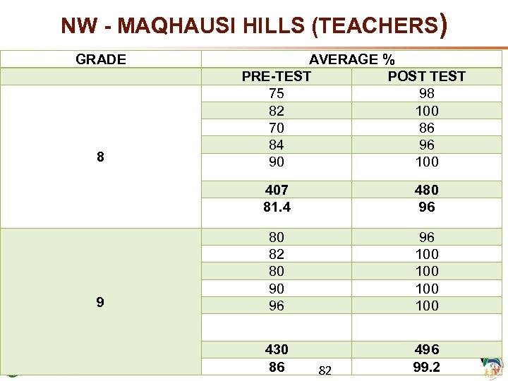 NW - MAQHAUSI HILLS (TEACHERS) GRADE 8 AVERAGE % PRE-TEST POST TEST 75 98