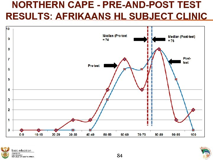 NORTHERN CAPE - PRE-AND-POST TEST RESULTS: AFRIKAANS HL SUBJECT CLINIC 84