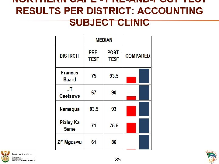 NORTHERN CAPE - PRE-AND-POST TEST RESULTS PER DISTRICT: ACCOUNTING SUBJECT CLINIC 85