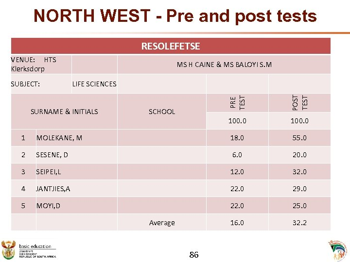 NORTH WEST - Pre and post tests RESOLEFETSE VENUE: HTS Klerksdorp SUBJECT: LIFE SCIENCES