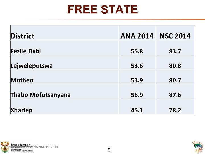 FREE STATE District ANA 2014 NSC 2014 Fezile Dabi 55. 8 83. 7 Lejweleputswa