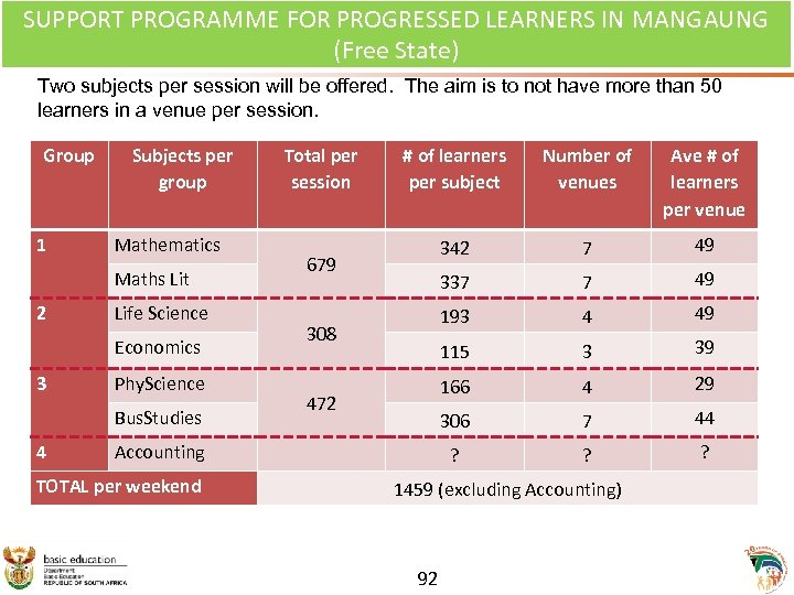 No of learners SUPPORT PROGRAMME FOR PROGRESSED LEARNERS IN MANGAUNG per session (Free State)