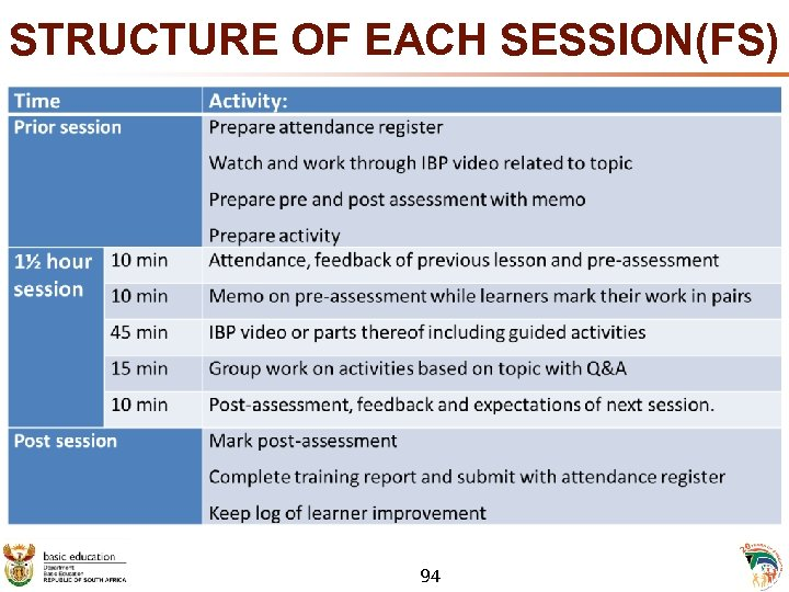 STRUCTURE OF EACH SESSION(FS) 94