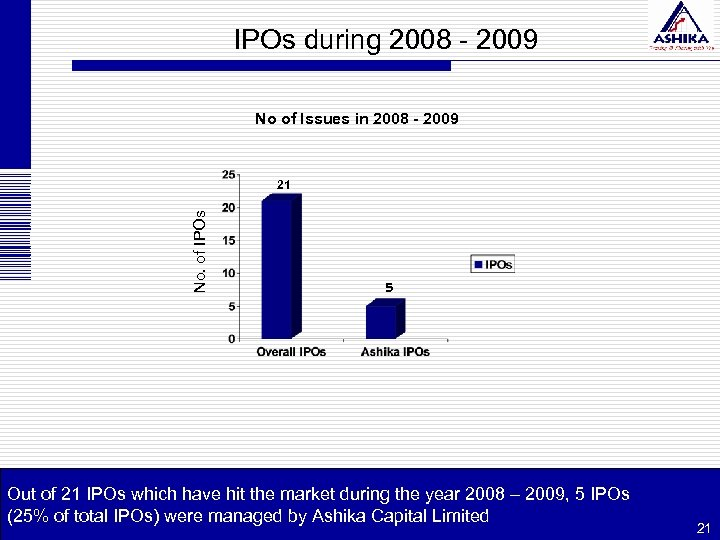 IPOs during 2008 - 2009 No of Issues in 2008 - 2009 No. of