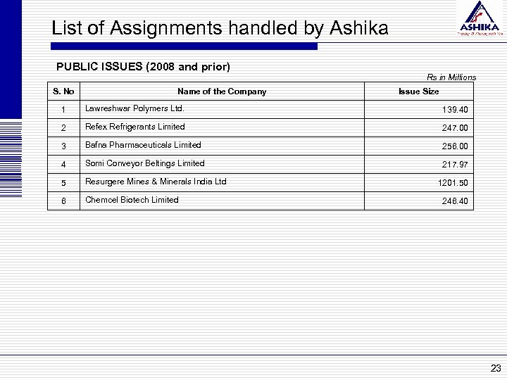 List of Assignments handled by Ashika PUBLIC ISSUES (2008 and prior) S. No Name