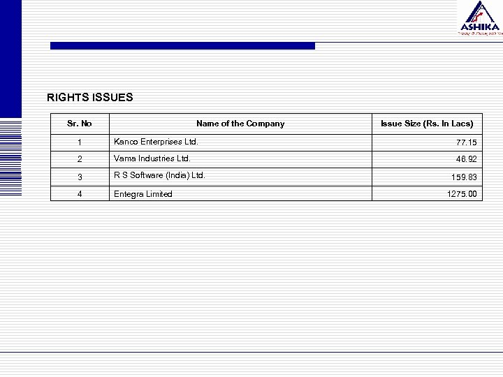 RIGHTS ISSUES Sr. No Name of the Company Issue Size (Rs. In Lacs) 1