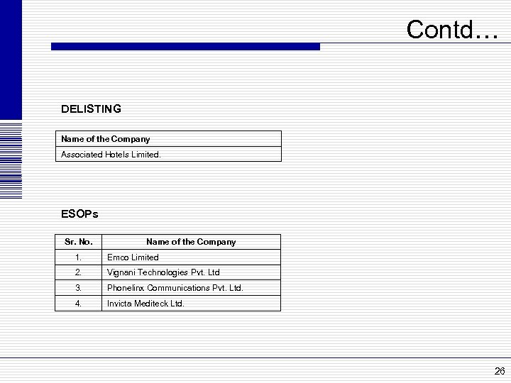 Contd… DELISTING Name of the Company Associated Hotels Limited. ESOPs Sr. No. Name of