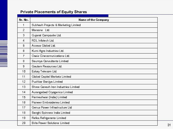 Private Placements of Equity Shares Sr. No. Name of the Company 1 Subhash Projects