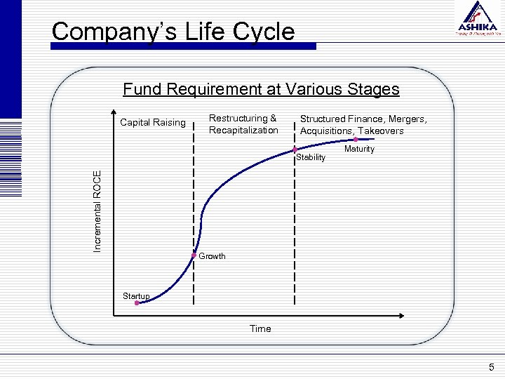Company's Life Cycle Fund Requirement at Various Stages Capital Raising Restructuring & Recapitalization Structured