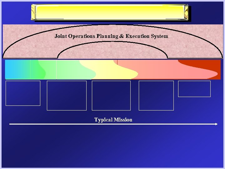 Joint Operations Planning & Execution System Typical Mission