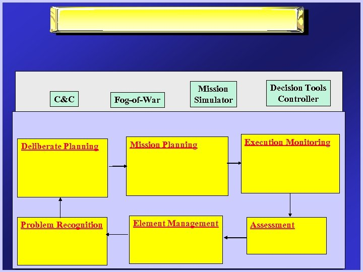 C&C Deliberate Planning Problem Recognition Fog-of-War Mission Simulator Mission Planning Element Management Decision Tools