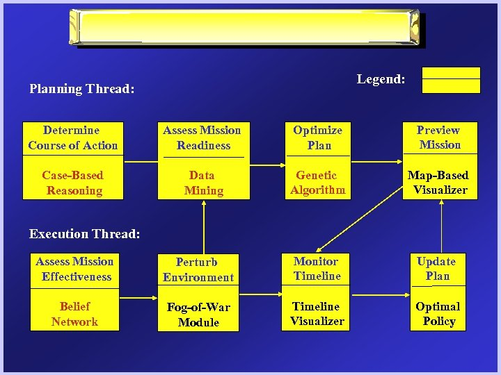 Legend: Planning Thread: Determine Course of Action Assess Mission Readiness Optimize Plan Preview Mission