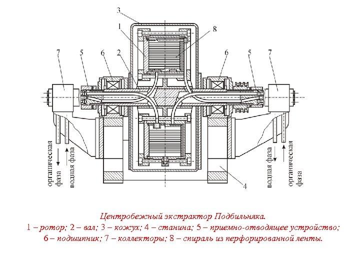 Центробежный экстрактор Подбильняка. 1 – ротор; 2 – вал; 3 – кожух; 4 –