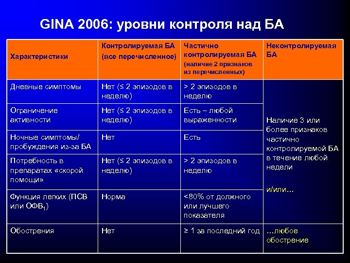 GINA 2006: уровни контроля над БА Характеристики Контролируемая БА (все перечисленное) Частично контролируемая БА