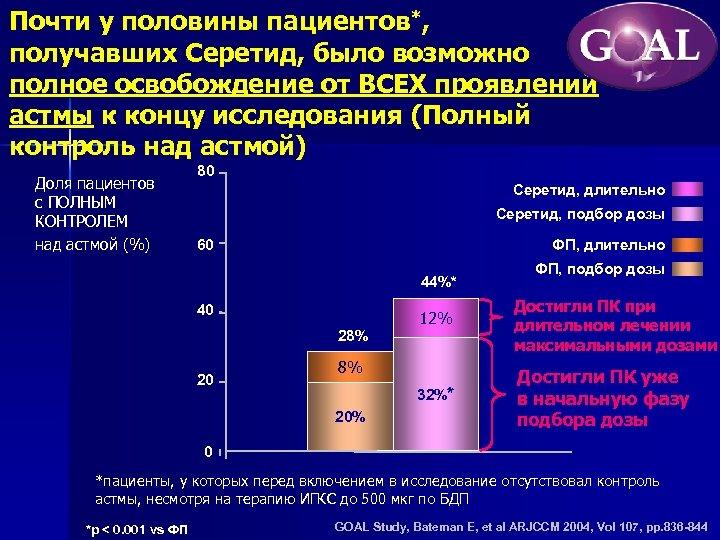 Почти у половины пациентов*, получавших Серетид, было возможно полное освобождение от ВСЕХ проявлений астмы