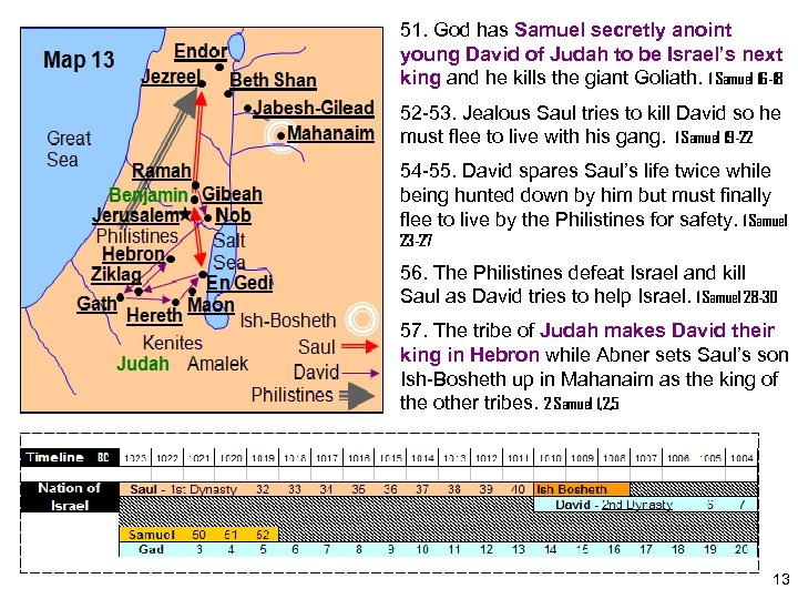 51. God has Samuel secretly anoint young David of Judah to be Israel's next