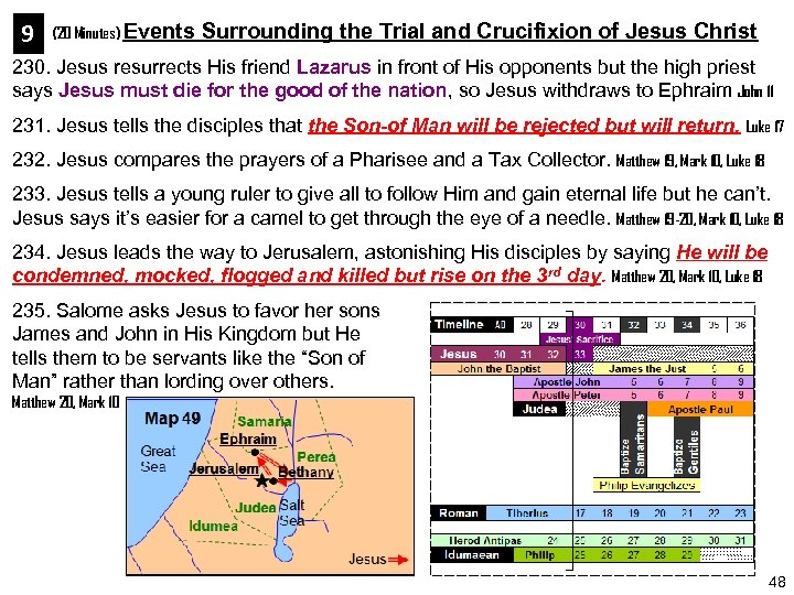 9 (20 Minutes) Events Surrounding the Trial and Crucifixion of Jesus Christ 230. Jesus